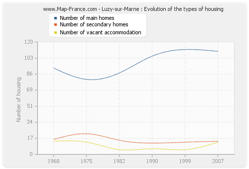 Luzy-sur-Marne : Evolution of the types of housing