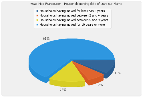 Household moving date of Luzy-sur-Marne