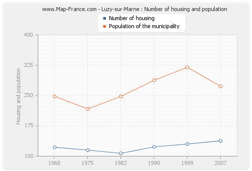Luzy-sur-Marne : Number of housing and population