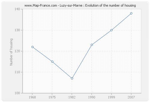 Luzy-sur-Marne : Evolution of the number of housing