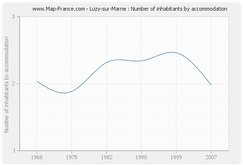 Luzy-sur-Marne : Number of inhabitants by accommodation