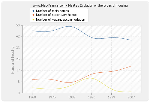 Maâtz : Evolution of the types of housing