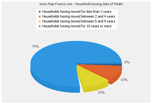 Household moving date of Maâtz