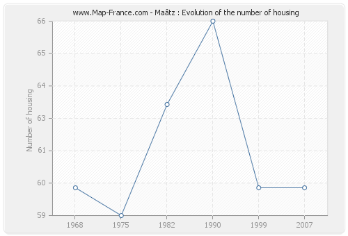 Maâtz : Evolution of the number of housing