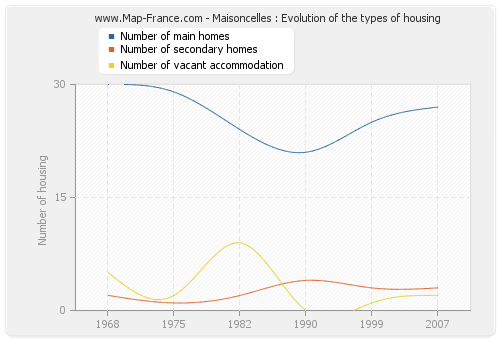 Maisoncelles : Evolution of the types of housing