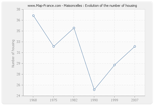 Maisoncelles : Evolution of the number of housing