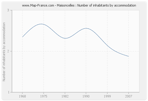 Maisoncelles : Number of inhabitants by accommodation