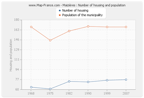 Maizières : Number of housing and population
