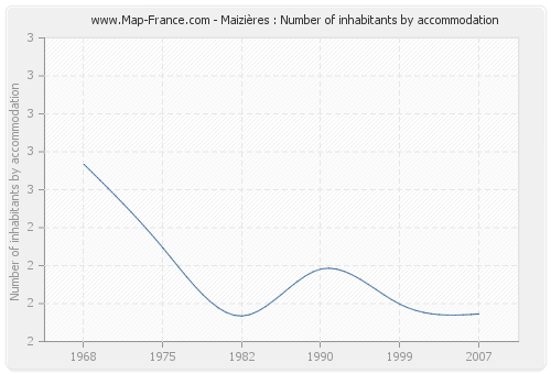 Maizières : Number of inhabitants by accommodation
