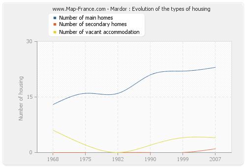 Mardor : Evolution of the types of housing