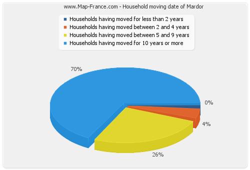 Household moving date of Mardor