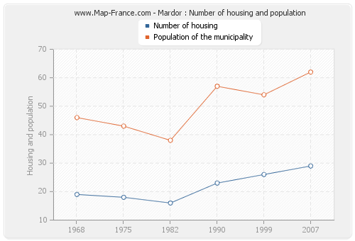 Mardor : Number of housing and population