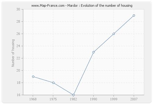 Mardor : Evolution of the number of housing