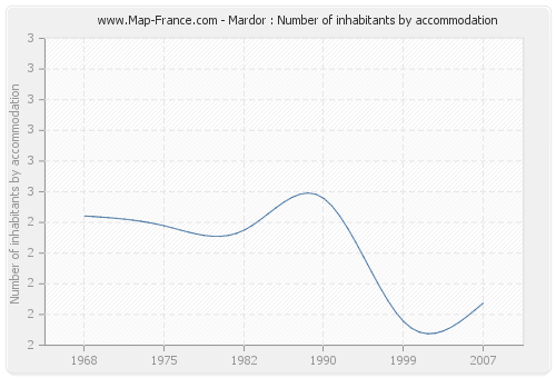 Mardor : Number of inhabitants by accommodation