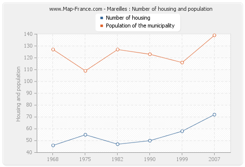 Mareilles : Number of housing and population