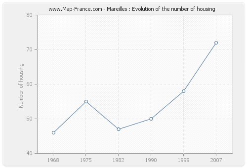 Mareilles : Evolution of the number of housing