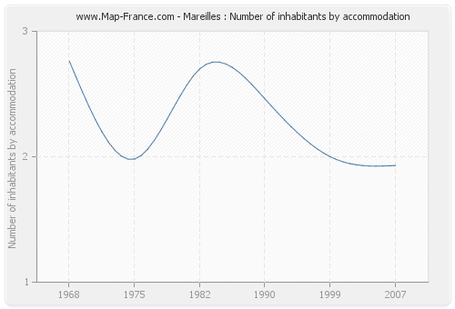 Mareilles : Number of inhabitants by accommodation