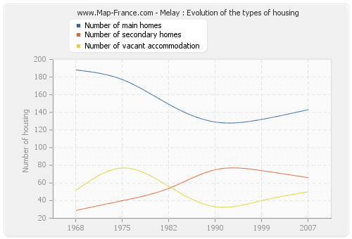 Melay : Evolution of the types of housing
