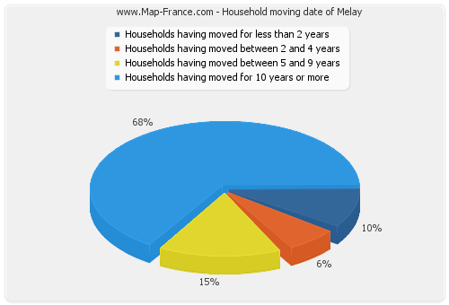 Household moving date of Melay