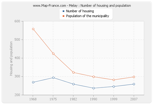 Melay : Number of housing and population