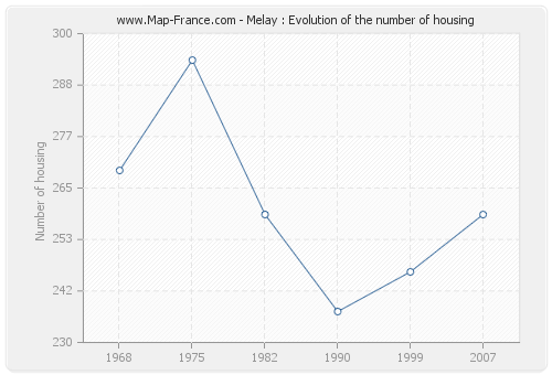 Melay : Evolution of the number of housing