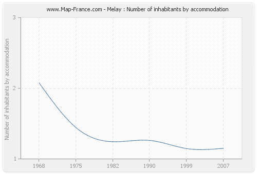 Melay : Number of inhabitants by accommodation