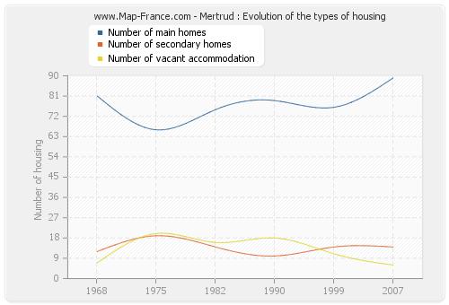 Mertrud : Evolution of the types of housing