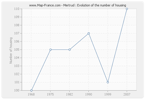 Mertrud : Evolution of the number of housing