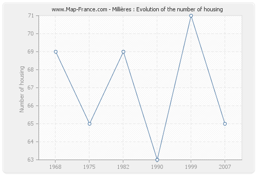 Millières : Evolution of the number of housing