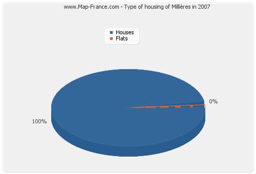 Type of housing of Millières in 2007