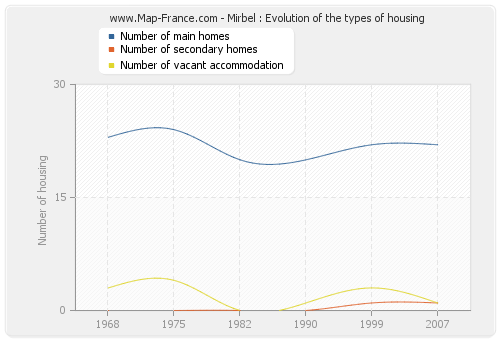 Mirbel : Evolution of the types of housing