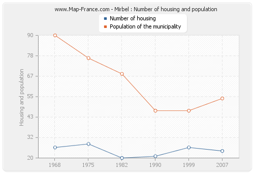 Mirbel : Number of housing and population