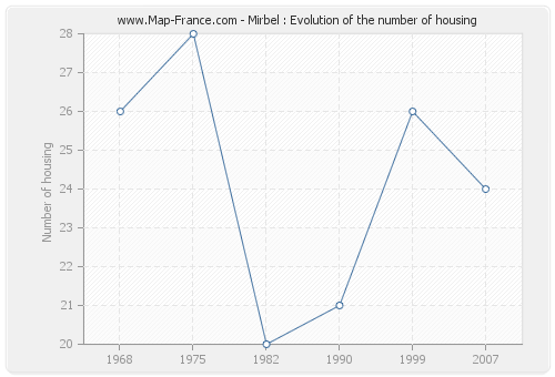 Mirbel : Evolution of the number of housing