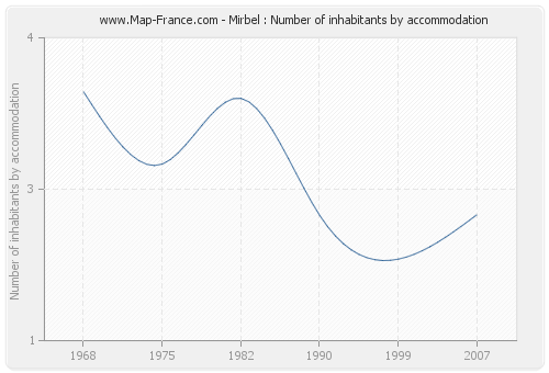 Mirbel : Number of inhabitants by accommodation