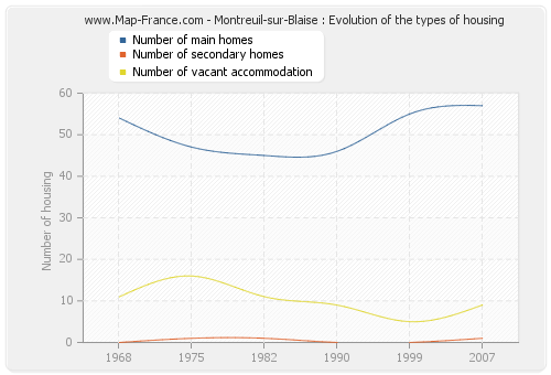 Montreuil-sur-Blaise : Evolution of the types of housing