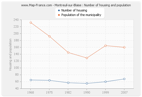 Montreuil-sur-Blaise : Number of housing and population