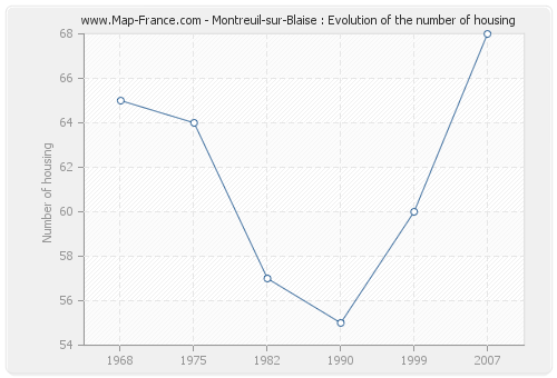 Montreuil-sur-Blaise : Evolution of the number of housing