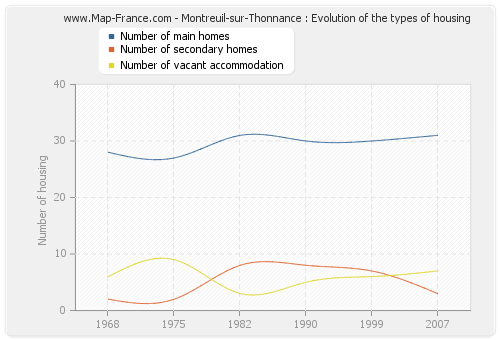 Montreuil-sur-Thonnance : Evolution of the types of housing