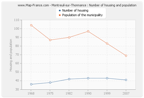 Montreuil-sur-Thonnance : Number of housing and population