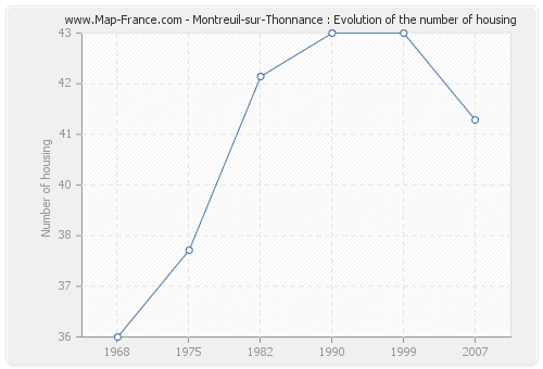 Montreuil-sur-Thonnance : Evolution of the number of housing