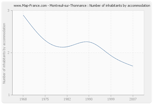 Montreuil-sur-Thonnance : Number of inhabitants by accommodation