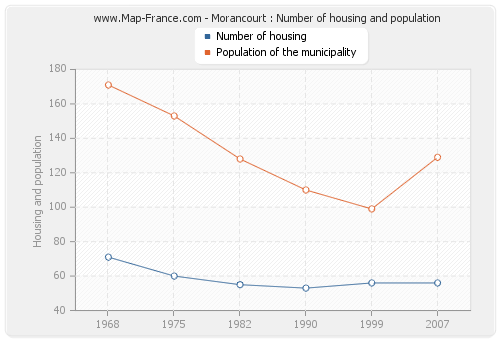 Morancourt : Number of housing and population
