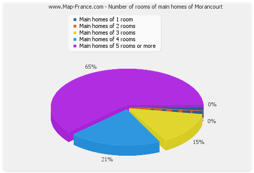 Number of rooms of main homes of Morancourt