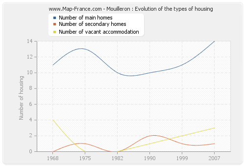 Mouilleron : Evolution of the types of housing