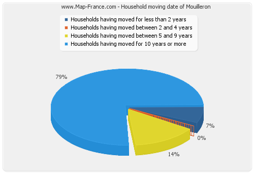 Household moving date of Mouilleron
