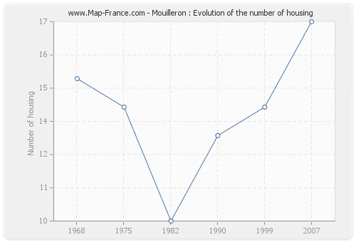 Mouilleron : Evolution of the number of housing