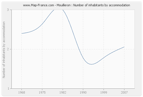 Mouilleron : Number of inhabitants by accommodation