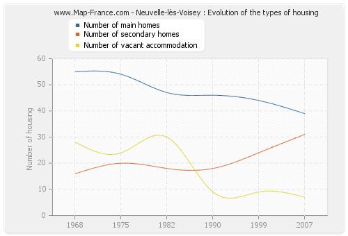 Neuvelle-lès-Voisey : Evolution of the types of housing