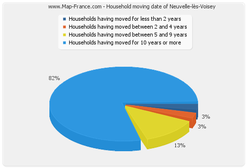 Household moving date of Neuvelle-lès-Voisey