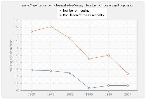 Neuvelle-lès-Voisey : Number of housing and population